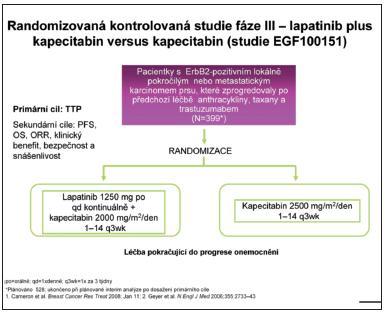 Kombinace lapatinib plus kapecitabin signifikantně prodlužuje dobu do progrese onemocnění u ErbB2 - pozitivní populace pacientek po selhání trastuzumabu pro metastatické postižení