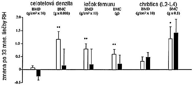 Zmeny v BMD a BMC u RH deficientných mužov (biele) a žien (čierne) po 33 mesiacoch terapie RH (15)
