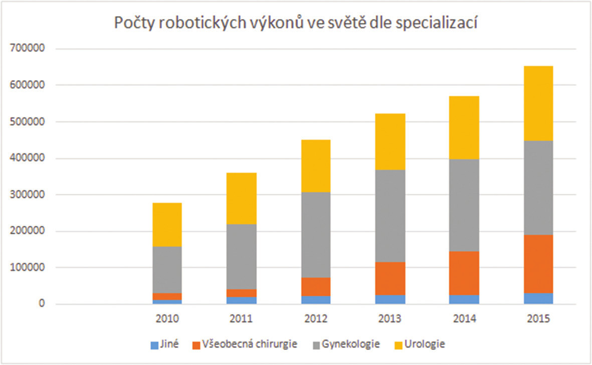Gynekologie je v současné době celosvětově vedoucí specializací v oblasti robotické chirurgie