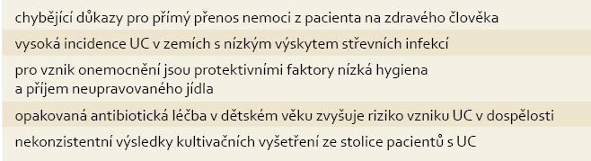 Argumenty proti infekční etiologii UC. Tab. 1. Arguments against the infectious aetiology of UC.