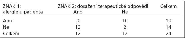 Generovaná tabulka s ještě větší odchylkou od situace odpovídající platnosti nulové hypotézy než výše uvedená pozorovaná tabulka.