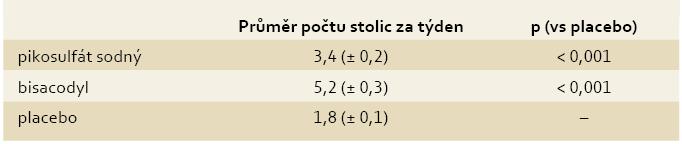 Účinnost pikosulfátu sodného a bisacodylu ve srovnání s placebem [14,15]. Tab. 3. Efficacy of sodium picosulphate and bisacodyl compared to placebo [14,15].