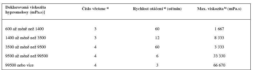 Tabulka pro volbu vřetene a rychlosti otáčení při měření zdánlivé viskozity hypromelosy