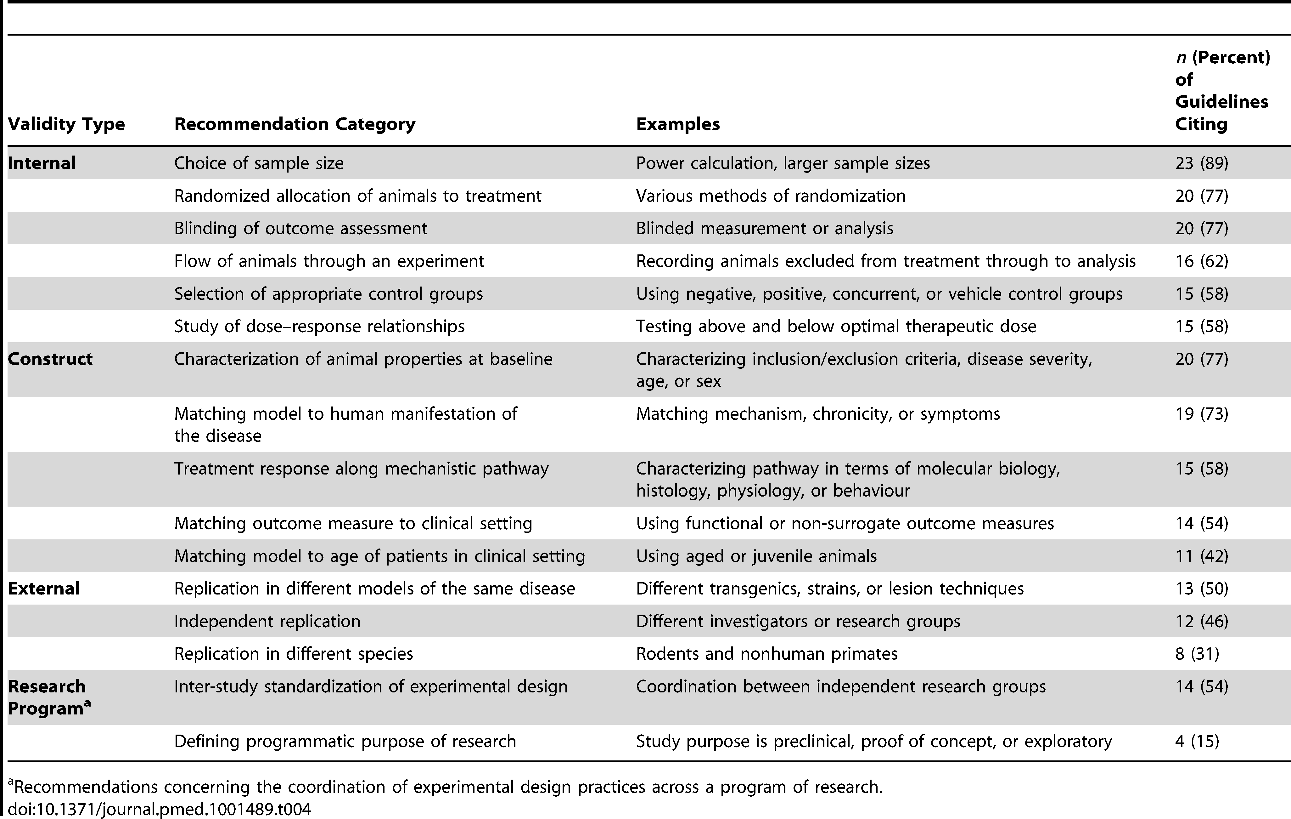 Most frequent recommendations appearing in preclinical research guidelines for in vivo animal experiments.