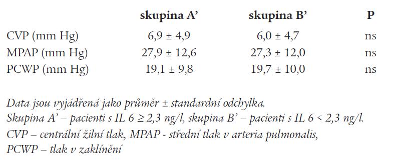 Pravostranná katetrizace u pacientů s vysokou a nízkou hladinou IL 6.
