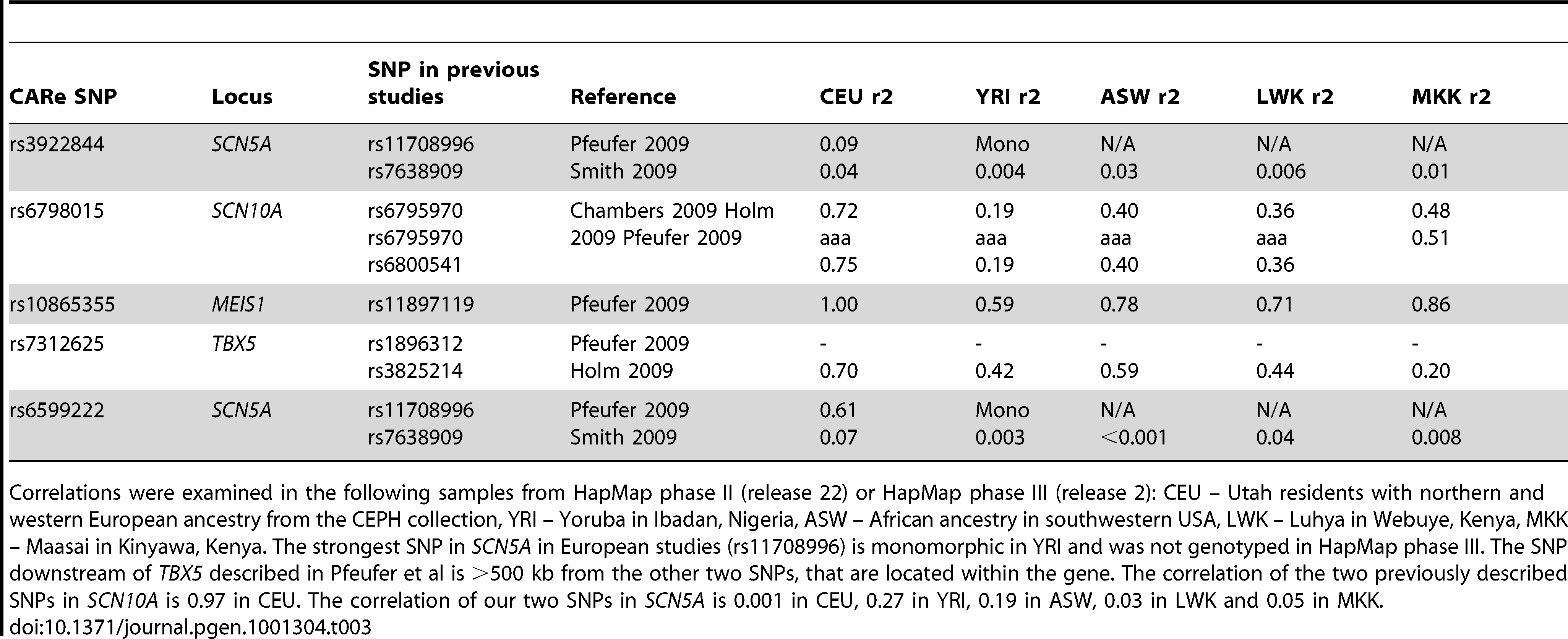 Correlation of the SNPs with the lowest p-value in each cluster of SNPs reaching genome-wide significance in CARe to SNPs reaching genome-wide significance in previous European and Asian studies.