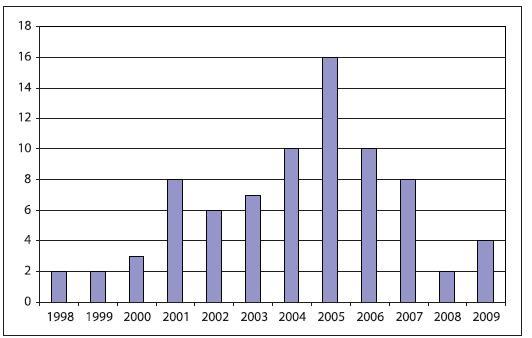 Počet orbitocelulitid během jednotlivých let.