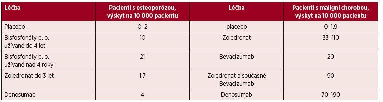 Tab. 14. 1 Míry rizika vzniku osteonekrózy v různých skupinách pacientů