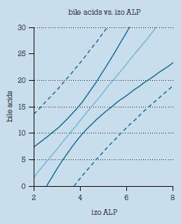 Korelácia medzi hladinou žlčových kyselín a aktivitou izoenzýmu alkalickej fosfatázy v súbore gravidných žien s intrahepatálnou cholestázou.