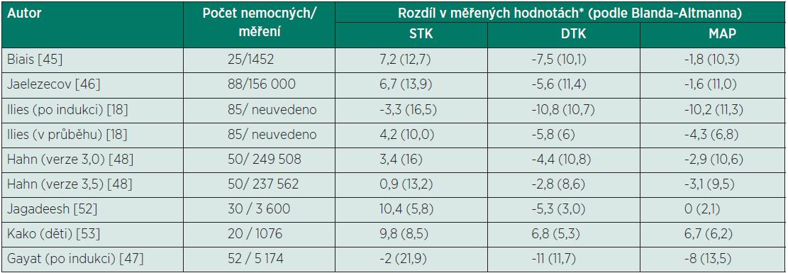 Přehled studií zabývajících se přesností zařízení CNAP<sup>®</sup> (porovnání s invazivním měřením)