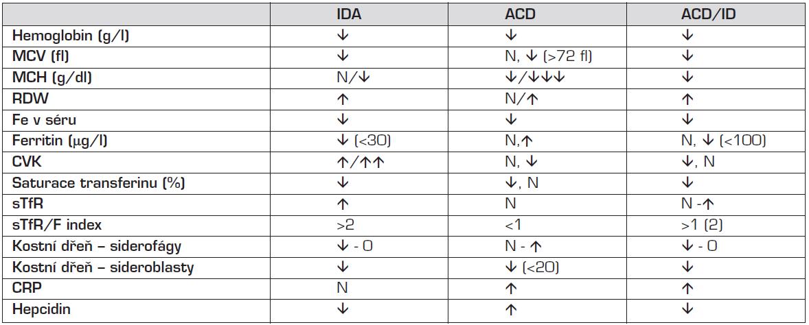 Hematologické a biochemické ukazatele u IDA a ACD.