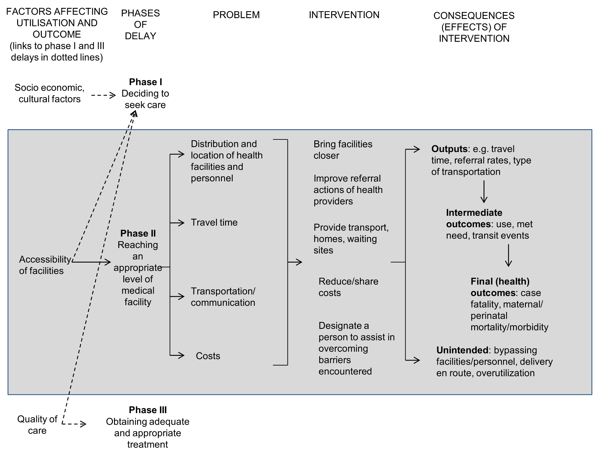 Conceptual framework for the review.