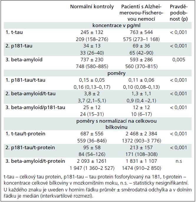 Koncentrace a poměry celkového tau proteinu, tau proteinu fosforylovaného na 181 a beta-amyloidu v mozkomíšním moku u normálních kontrolních jedinců (n = 65) a pacientů s Alzheimerovou-Fischerovou nemocí (n = 35).