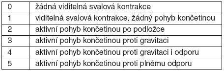 MRC skóre [19]