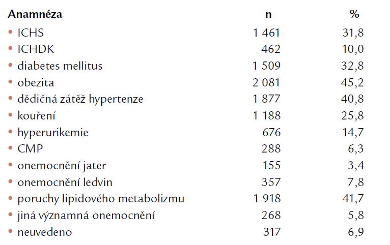 Charakteristika souboru z hlediska anamnestických dat (n = 4 599).