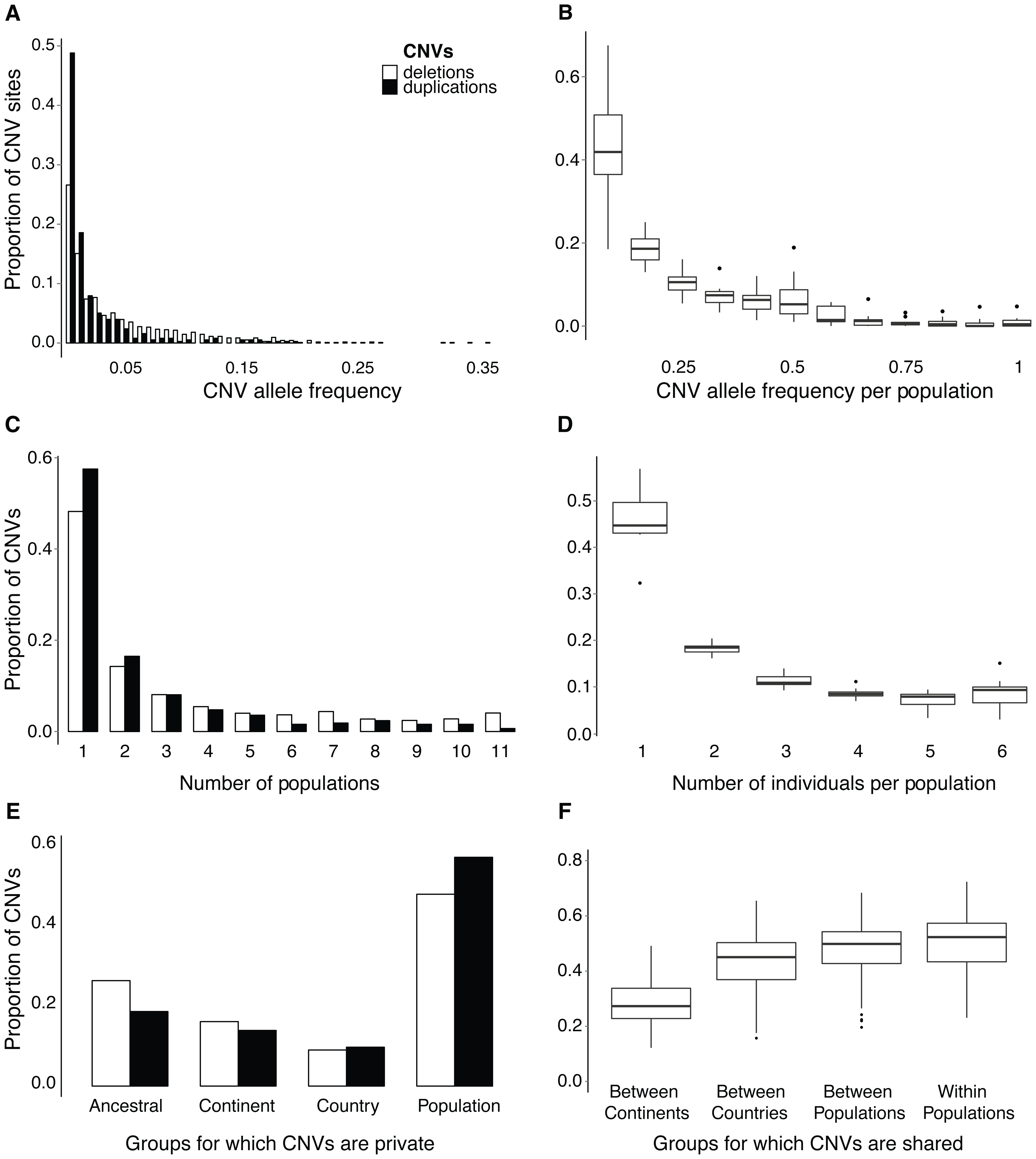 Frequency and occurrence of CNVs across individuals and populations.
