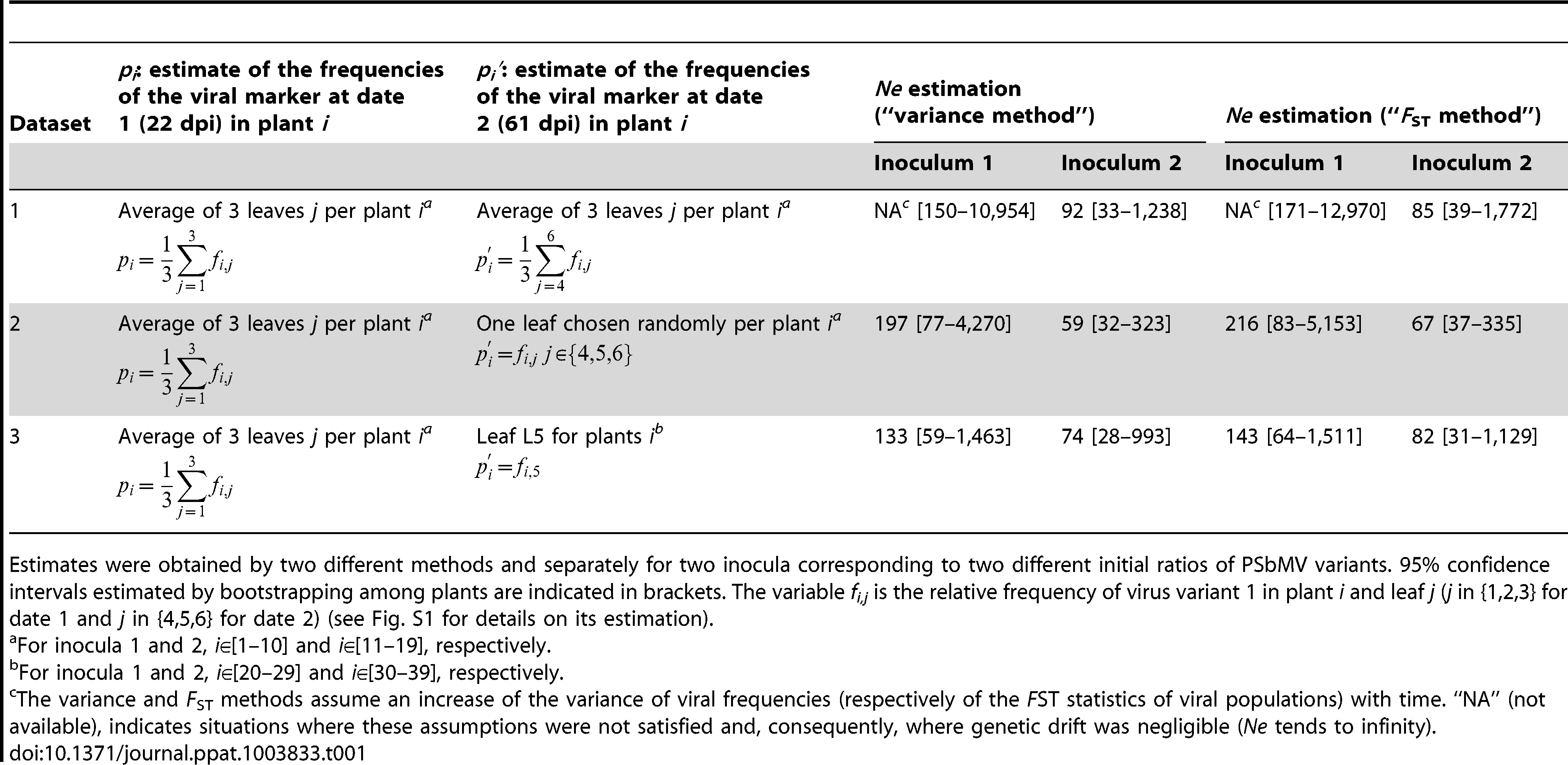 <i>Ne</i> estimates for the systemic colonization of pea leaves by PSbMV between 22 and 61 days post inoculation (dpi).