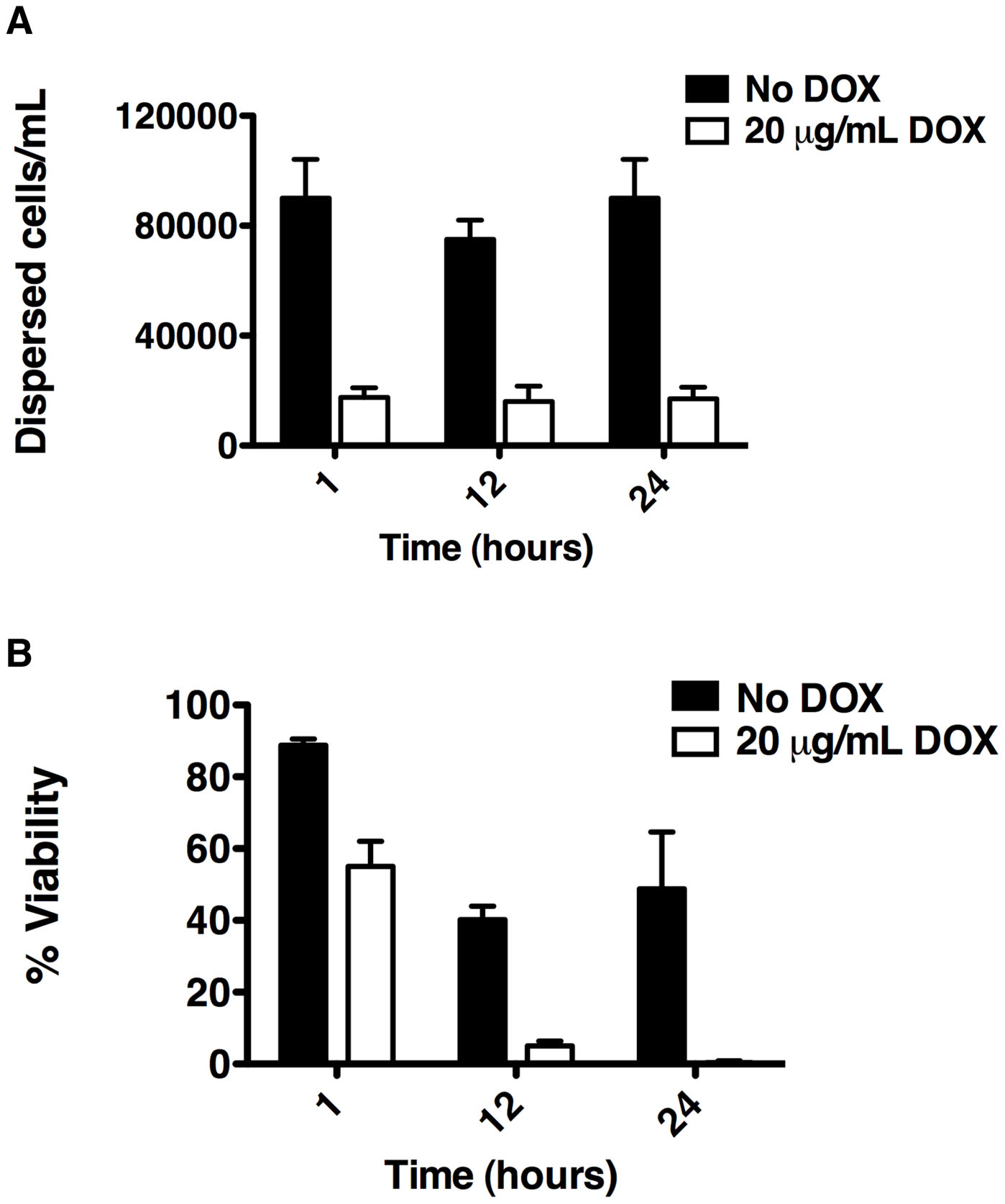Depletion of Hsp90 reduces biofilm dispersion and viability of the dispersed cell population.