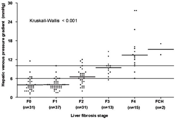 Vztah mezi stupněm jaterní fibrózy a portální hypertenze
