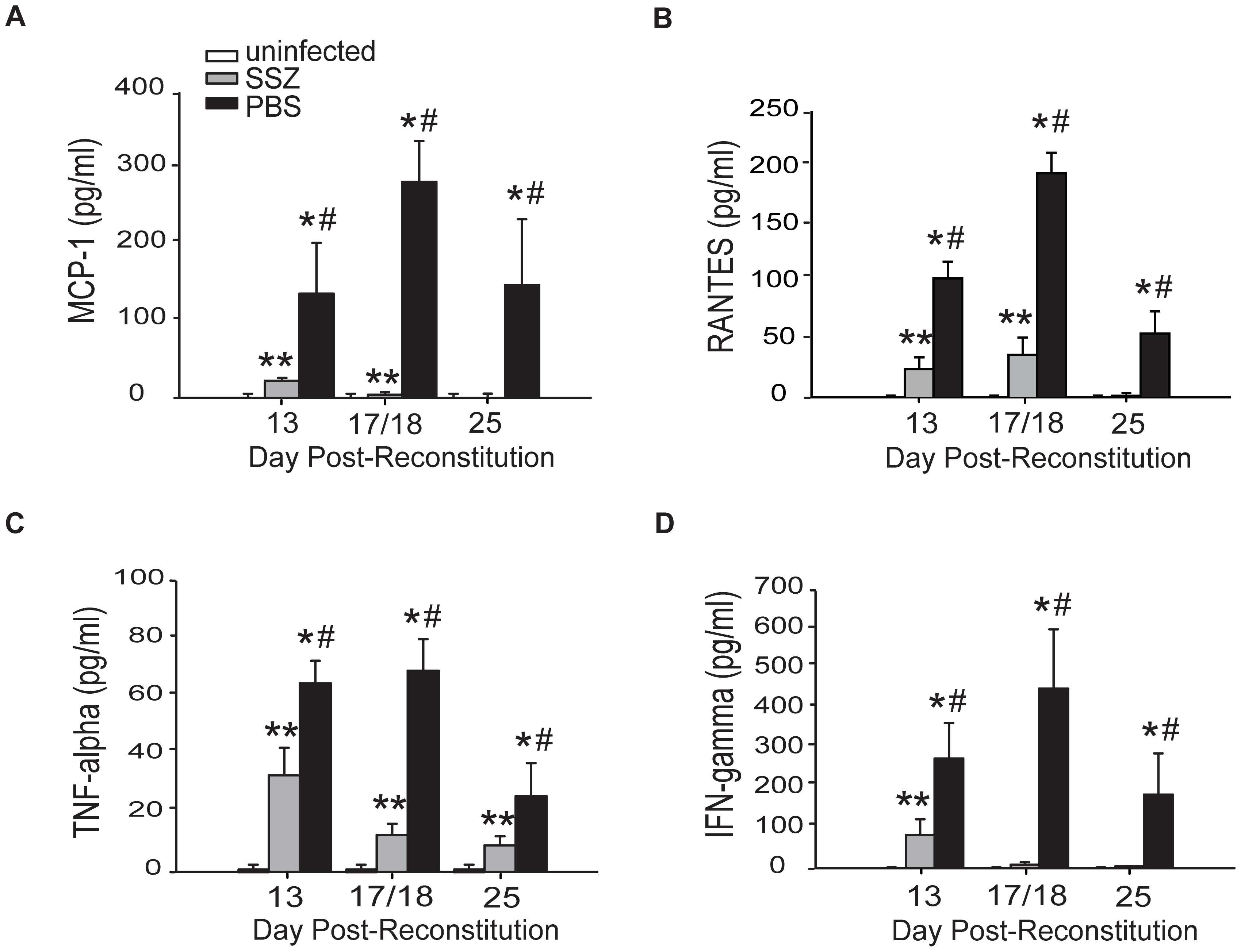 SSZ reduces inflammatory chemokine and cytokine production during PcP-related IRIS.