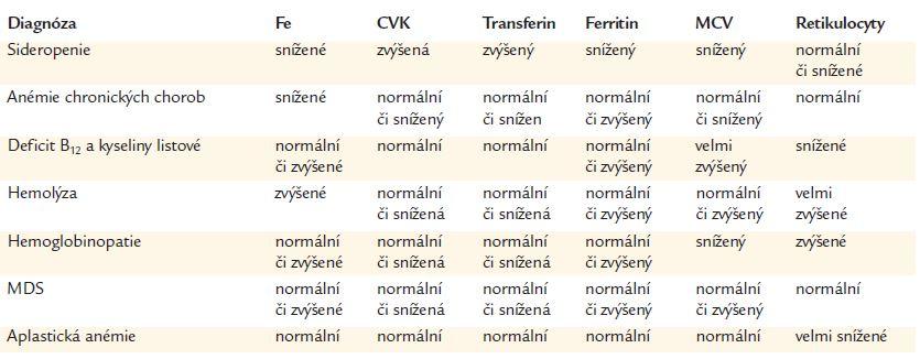 Diferenciální diagnostika anémie (CVK – celková vazebná kapacita – TIBC – total iron binding kapacity, MDS – myelodysplastický syndrom).