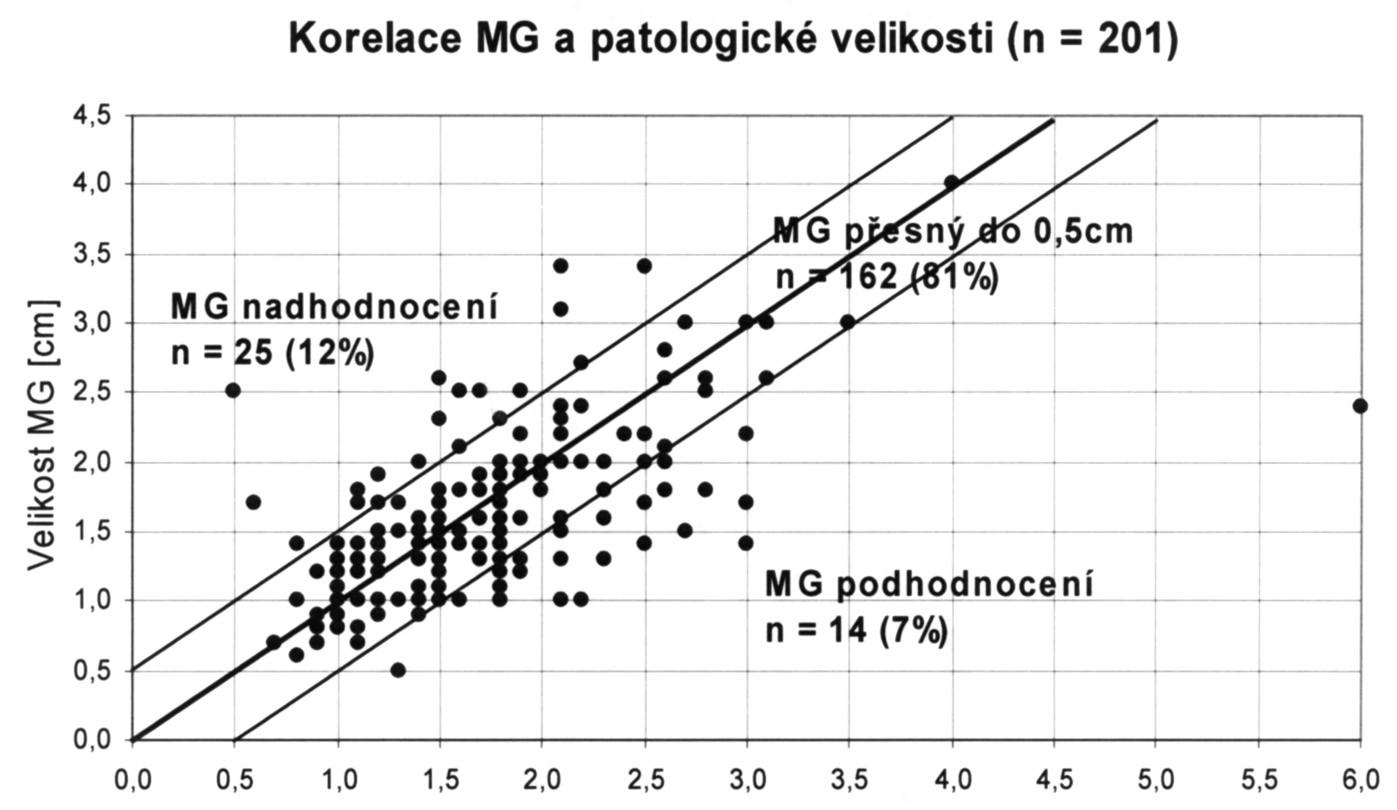 Korelace velikosti tumoru stanovené MG a histopatologické velikosti Graph 3. Correlation between the tumor size established on MG and the histopathological size