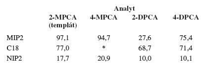 Účinnosť extrakcie daných látok zo vzorky ľudskej plazmy pomocou pripravených polymérov v % (RSD = ± 5–8 %)