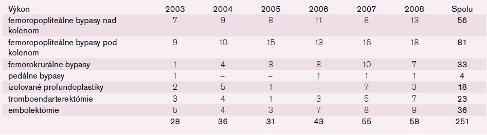 Počet chirurgických infrainguinálnych revaskularizácií vykonaných v rokoch 2003–2008 na pracovisku Oddelenia cievnej chirurgie FNsP Prešov u pacientov nad 70 rokov.