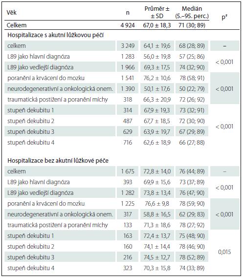 Věk neurologických pacientů s dekubitem.