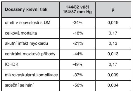 Vliv změny krevního tlaku na vývoj komplikací ve studii UKPDS