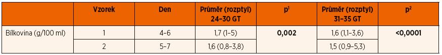 Rozdíl obsahu bílkoviny ve vzorcích mateřského mléka v prvním týdnu (změna kolostra ve zralé mateřské mléko) po předčasném porodu mezi vzorkem 1 a vzorkem 2 pro skupinu A (24.–30. GT) a skupinu B (31.–35. GT).