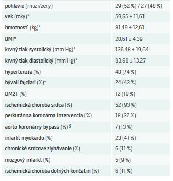 Základné charakteristiky pacientov v MedPed centre