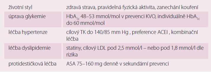 Rizikové faktory a prevence vzniku DKM [10].