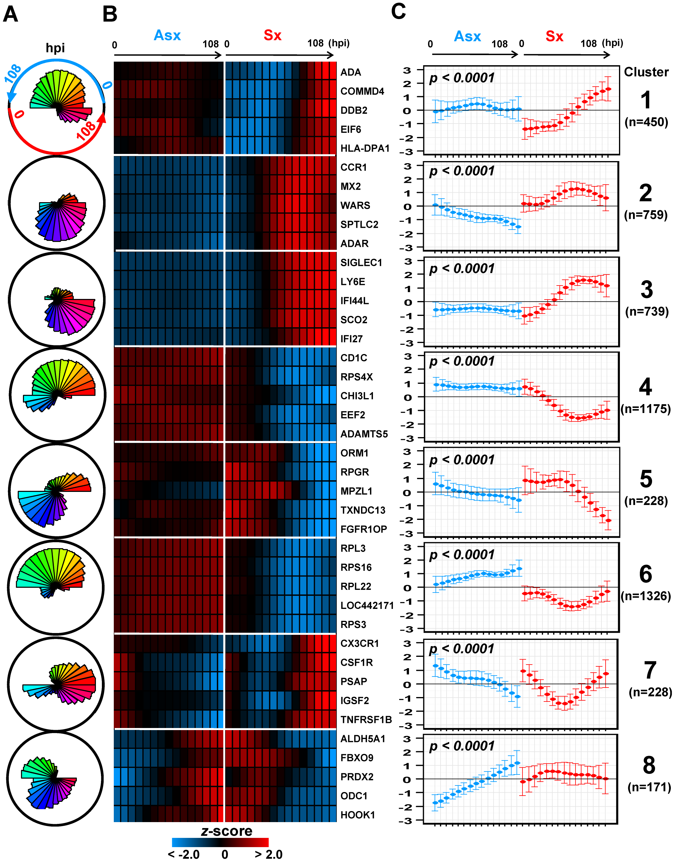 Self-organizing map clusters show distinct transcriptional dynamics in Influenza H3N2/Wisconsin virus challenge study.
