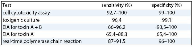 Diagnostické testy pro Clostridium difficile [1].