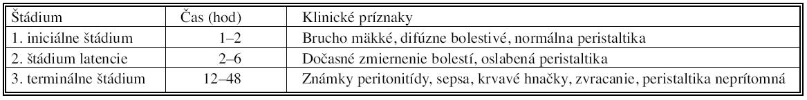 Štádiá akútnej mezenteriálnej ischémie Tab. 2. Acute mesenterial ischemia staging