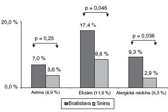 Výskyt alergických ochorení u 5-ročných detí v regiónoch Bratislavy a Sniny.