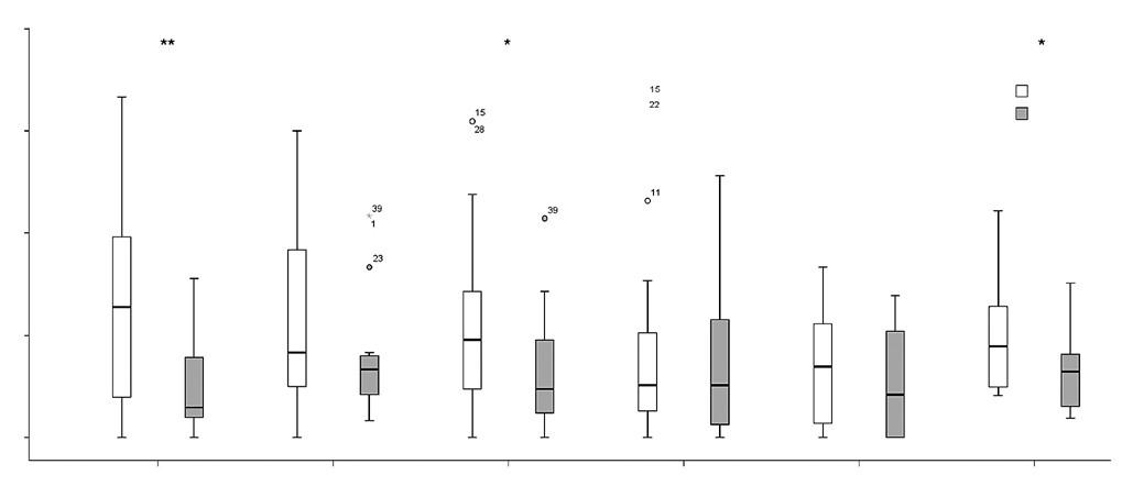 Porovnanie zlepšenia motorických funkcií v dimenziách A, B, C, D, E a celkového zlepšenia skóre GMFM-88 skupiny LOKO (n = 16) a skupiny VR-LOKO (n = 26) po 20 TJ (*p < 0,05, **p < 0,01).  V krabicovom grafe je zobrazené minimum, maximum, prvé a tretie kvartil-interkvartilové rozmedzie, medzi kvartilmi vnútri krabice je vyznačený medián a odľahlé hodnoty sú vyznačené krúžkom. GMFM – Gross Motor Function Measure.