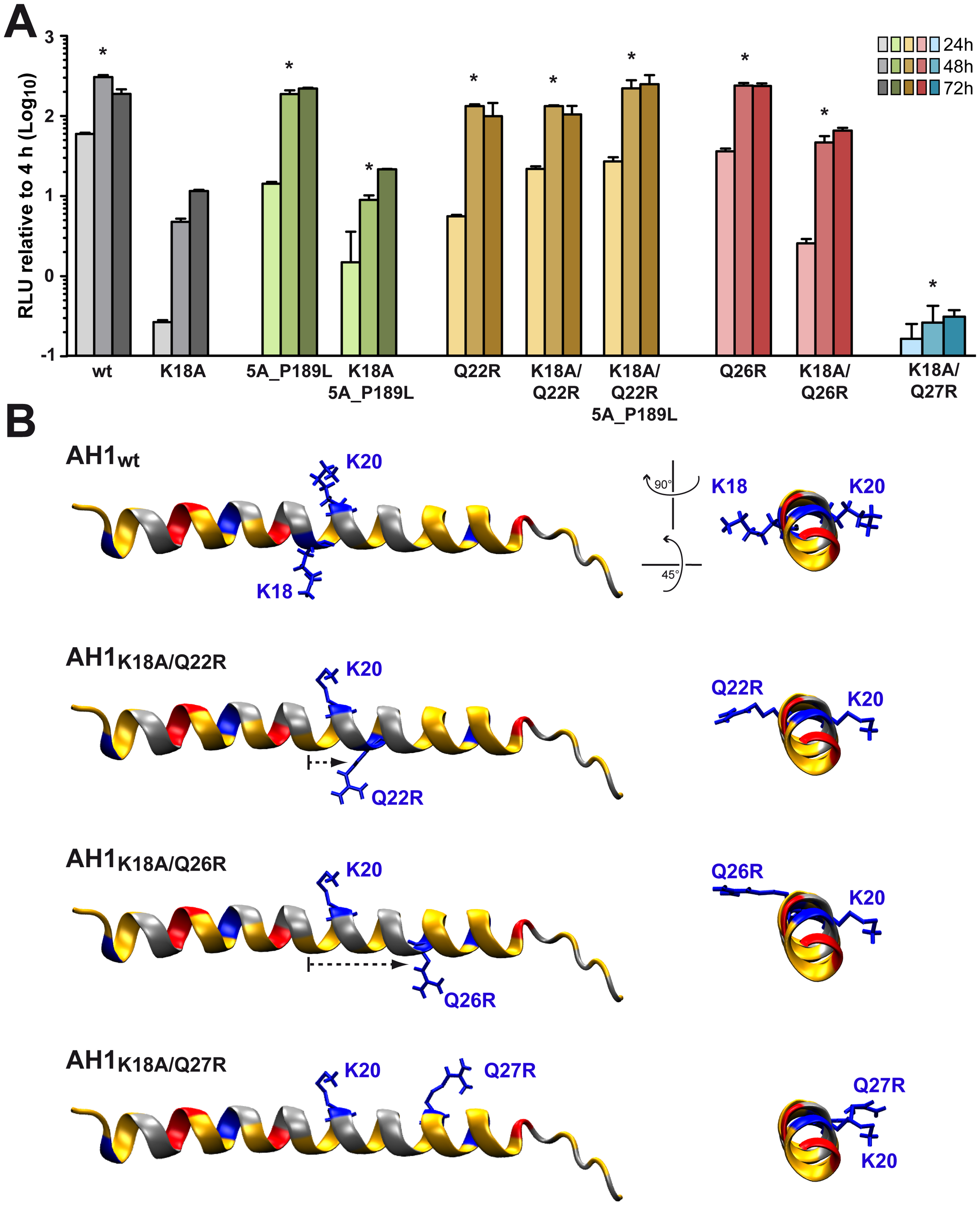 Analysis of pseudorevertants selected with NS4B AH1 mutant K18A.