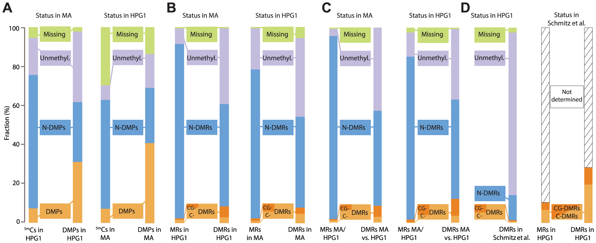 Overlapping epigenetic variation in independent populations.
