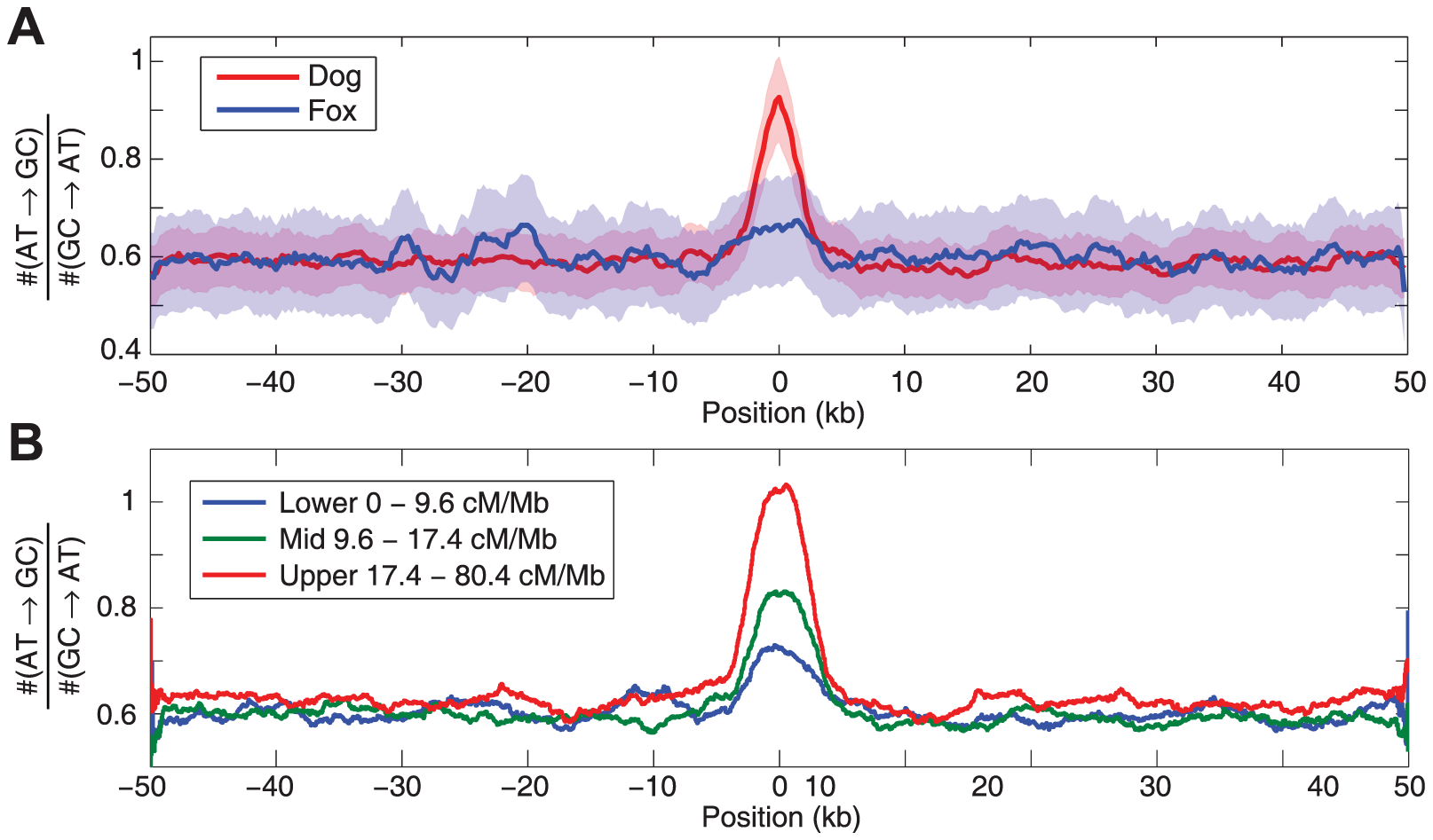Evidence of biased gene conversion in dog and fox genomes.