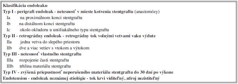 Klasifikácia endoleaku podľa príčiny a miesta vzniku Tab. 4: Endoleak classification according to etiology and origin