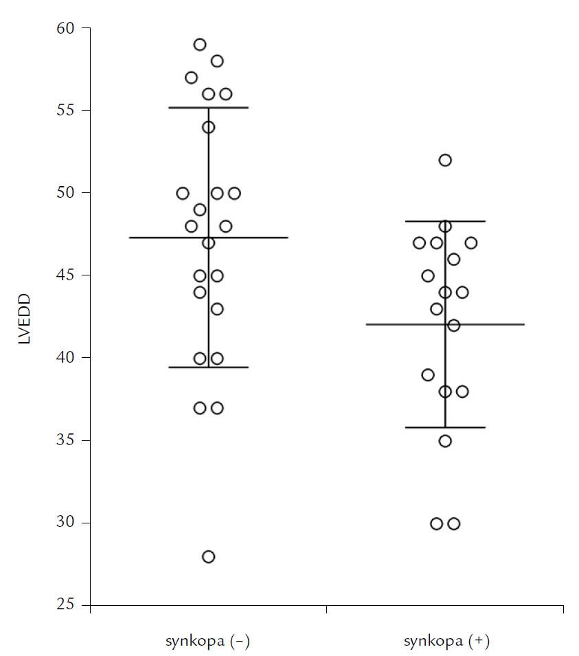 Porovnanie koncovo-diastolického priemeru ĽK (LVEDD) v skupine pacientov so synkopou a v skupine bez synkopy.
