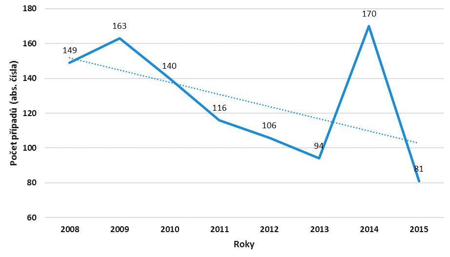 Nemoci z povolání přenosné a parazitární s interhumánním přenosem u pracovníků ve zdravotní a sociální péči v letech 2008–2015 (abs. čísla)