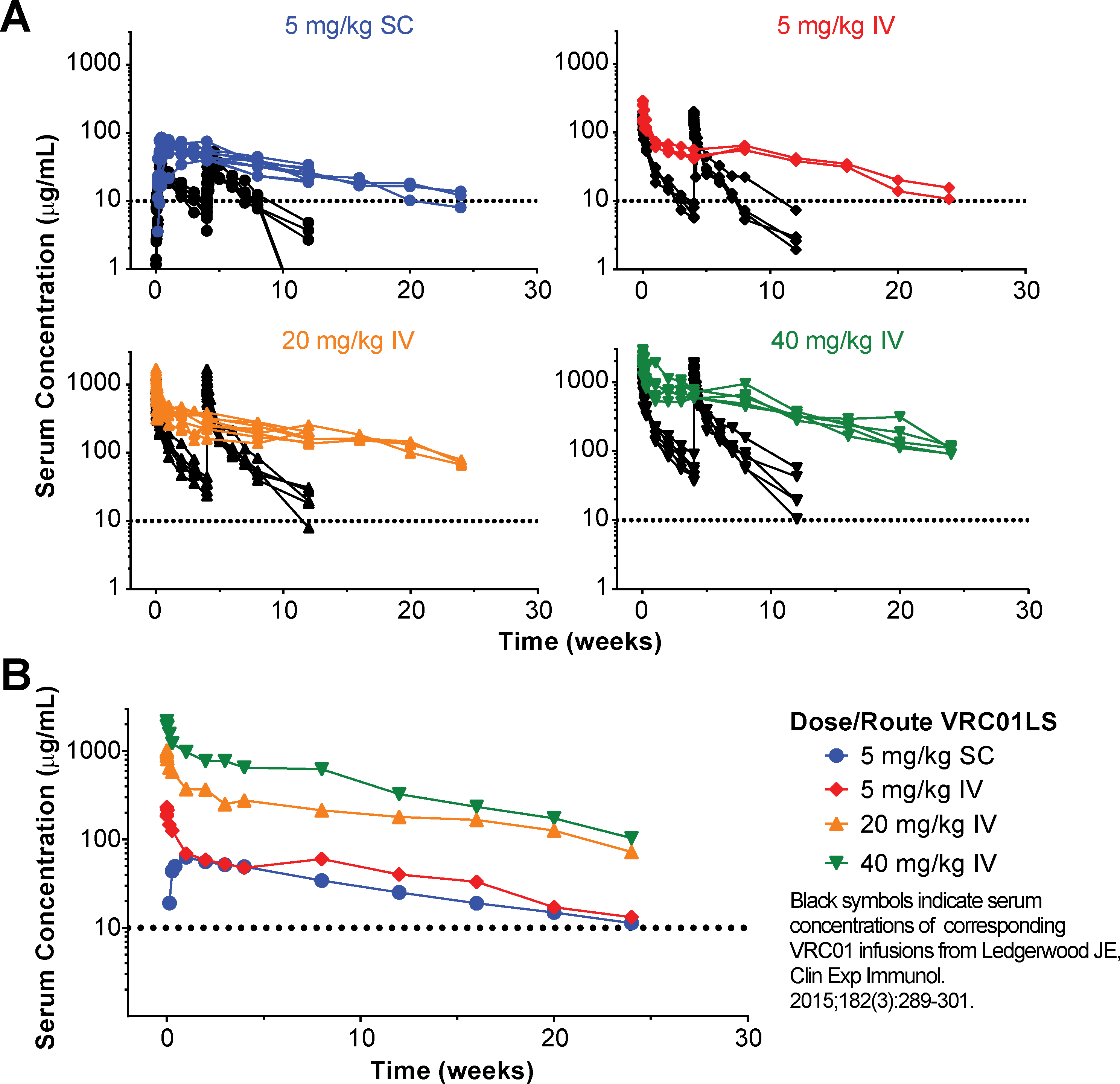 Measurement of antibody serum concentration (μg/mL).
