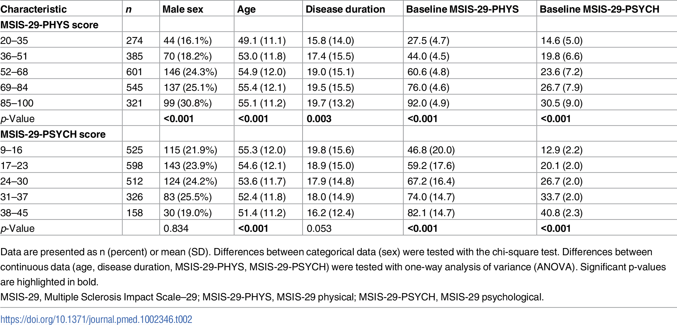 Variation in characteristics between those with different baseline MSIS-29 scores.