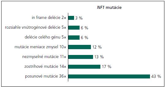 Percentuálne zastúpenie jednotlivých typov mutácií identifikovaných v populácii slovenských NF1 pacientov, ktorí spĺňali základné diagnostické kritériá.