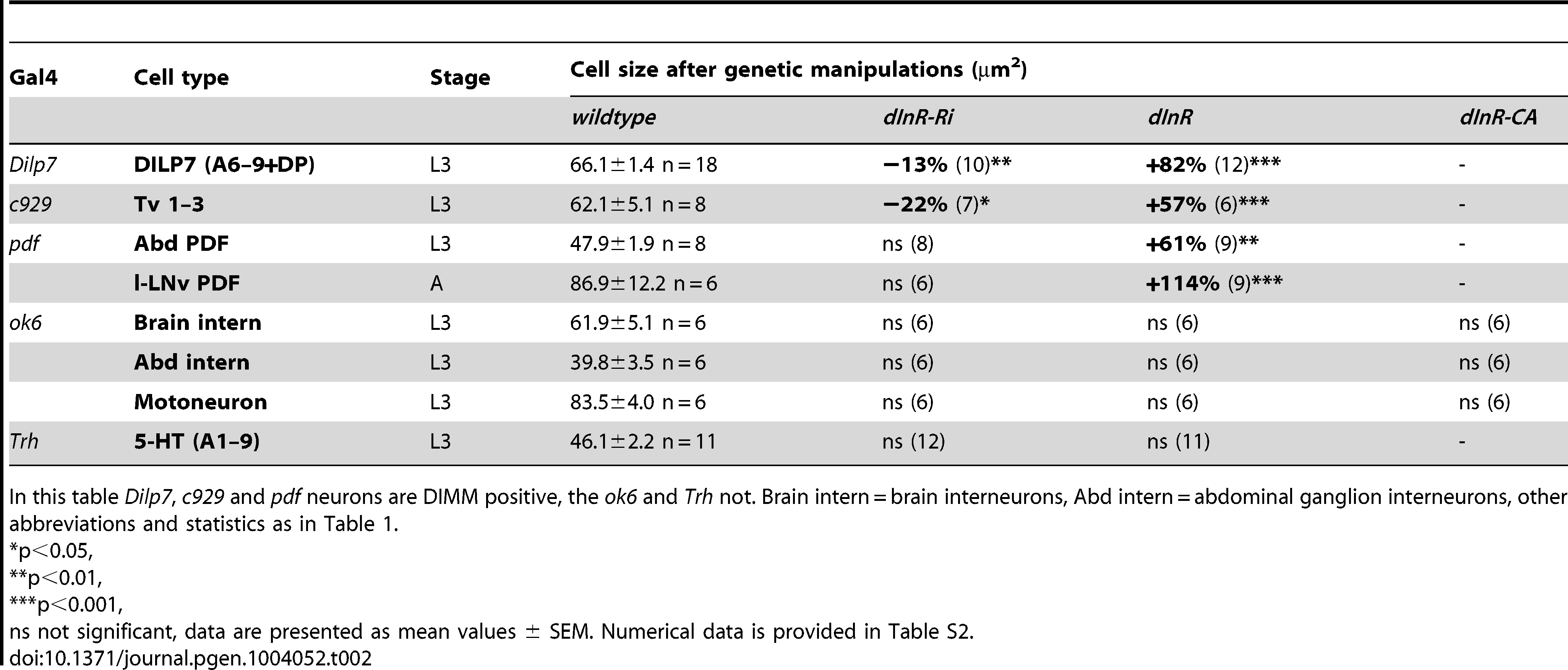 Manipulations of genes in different neuron types (peptidergic and non-peptidergic).