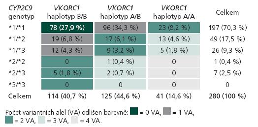 Počet pacientů s kompletními genetickými i klinickými daty v souboru pro porovnání farmakogenetických algoritmů podle jejich kombinací genotypů v genech CYP2C9 a VKORC1 (n = 280).