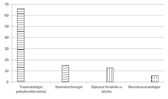Odložené operace u zraněných v % (n = 99)